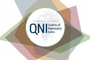 St. Kitts and Nevis fifth in Quality of Nationality Index in the Caribbean